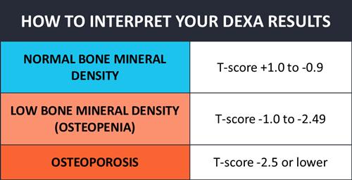dexa scan guidelines how often